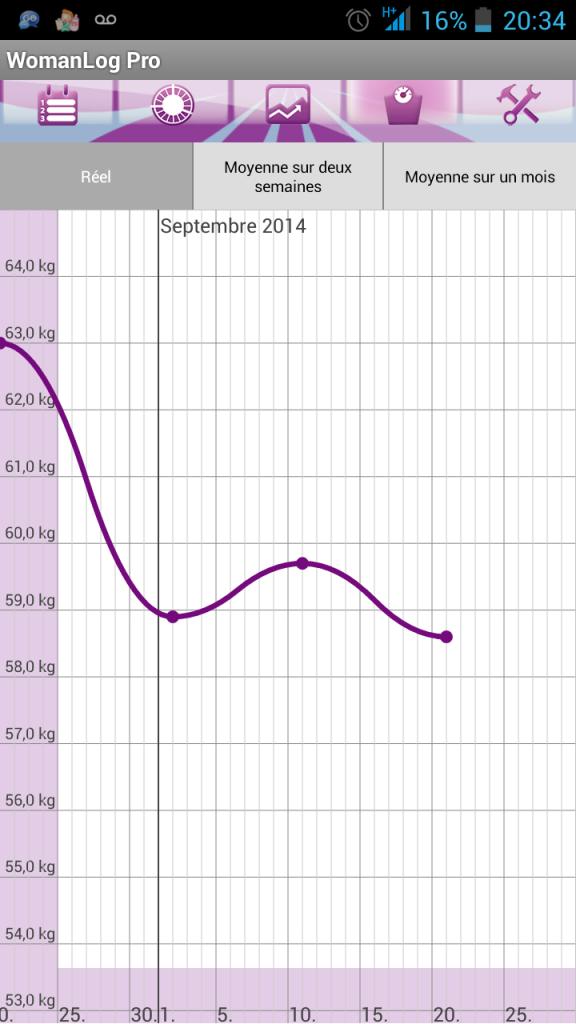 courbe poids